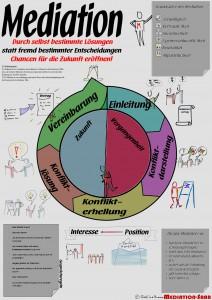 Infografik Mediation